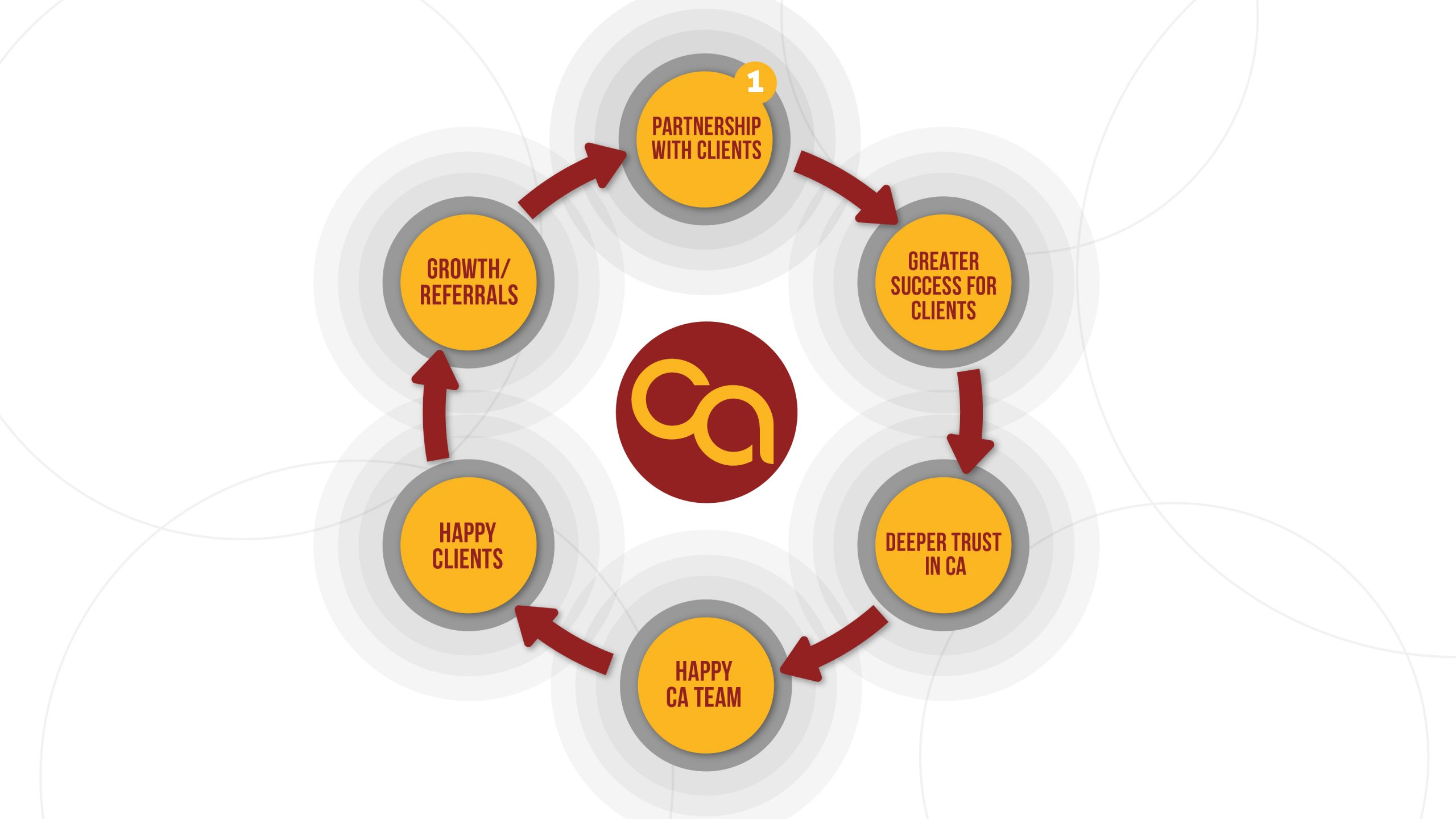 CA's partnership with clients is the first step in a cycle of good.